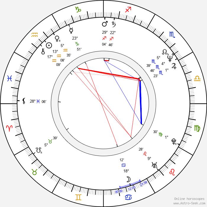 Aiturgan Temirova - Birth horoscope chart