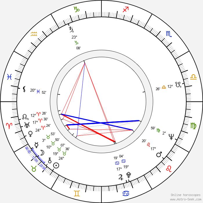 Ája Vrzáňová - Birth horoscope chart