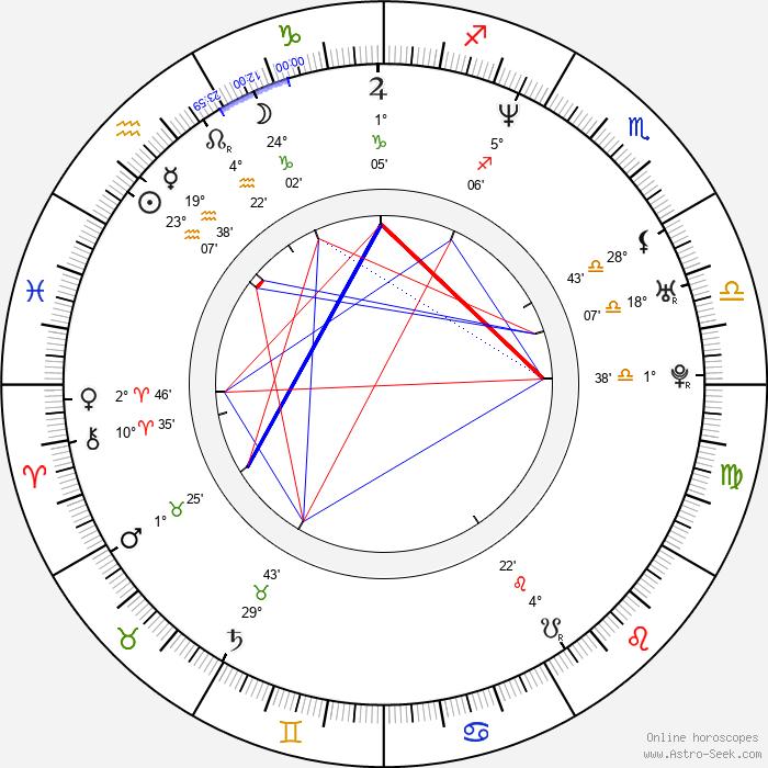 Ajay Naidu - Birth horoscope chart