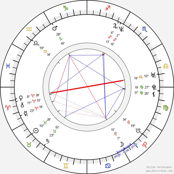 Ajith Kumar - Birth horoscope chart