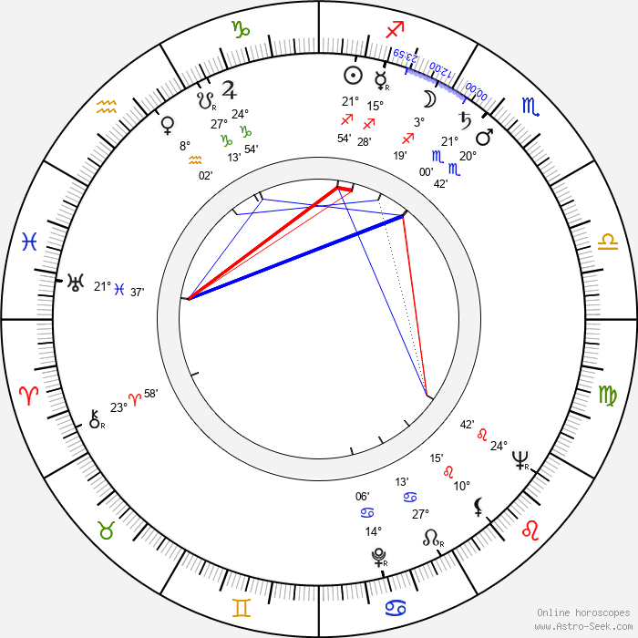 Åke Blomqvist - Birth horoscope chart