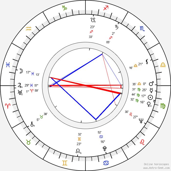 Akhim Petri - Birth horoscope chart