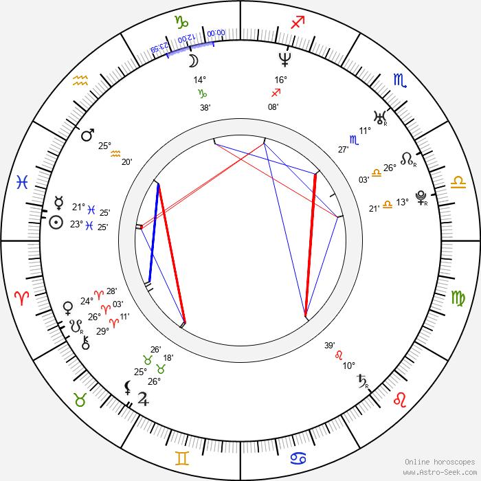 Aki Hoshino - Birth horoscope chart