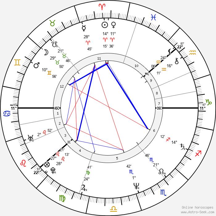 Aki Kaurismäki - Birth horoscope chart