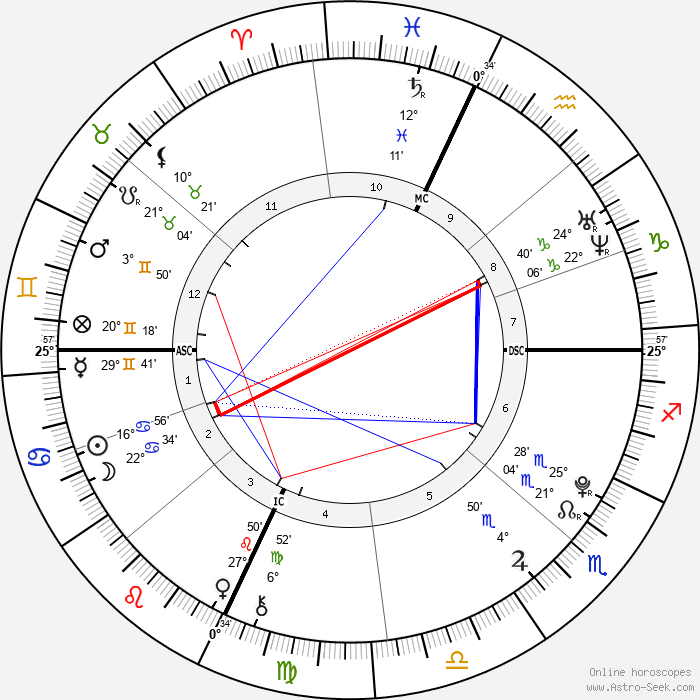 Akiane Kramarik - Birth horoscope chart