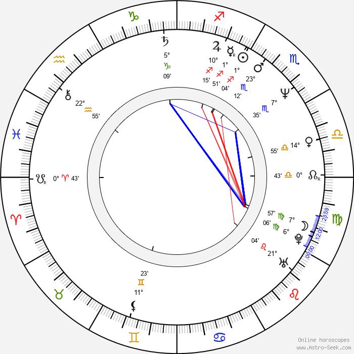 Akio Ôtsuka - Birth horoscope chart