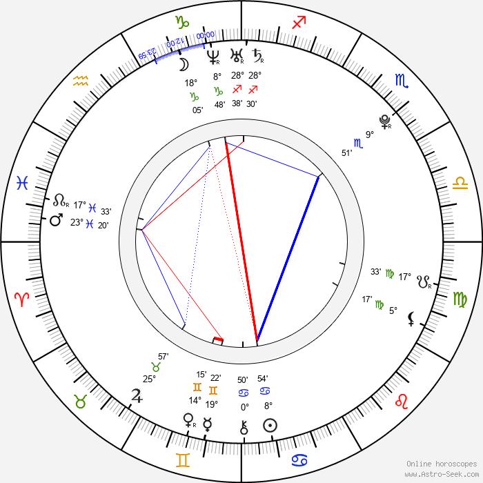 Akiyoshi Nakao - Birth horoscope chart