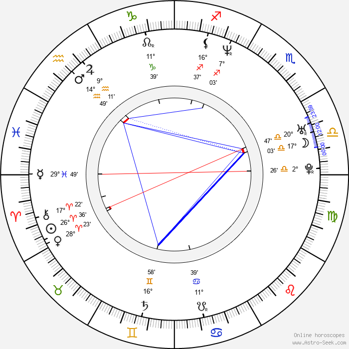 Akon - Birth horoscope chart