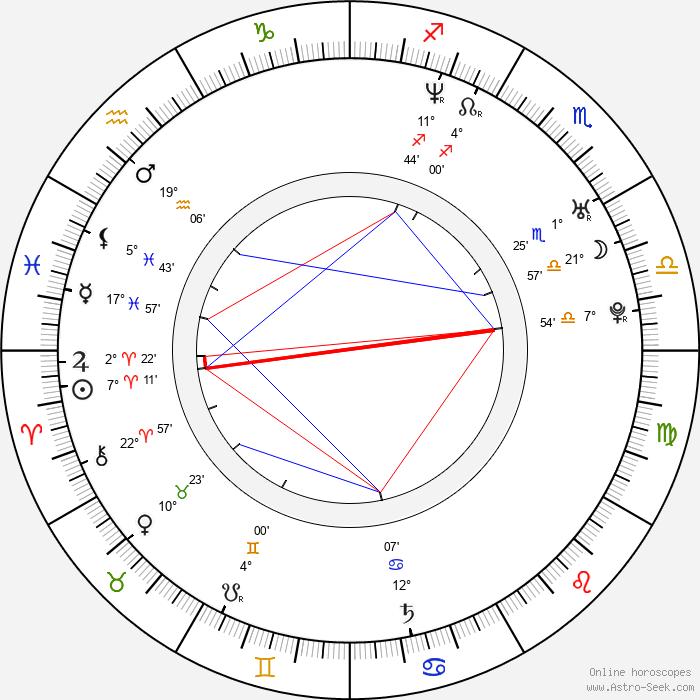 Akshaye Khanna - Birth horoscope chart