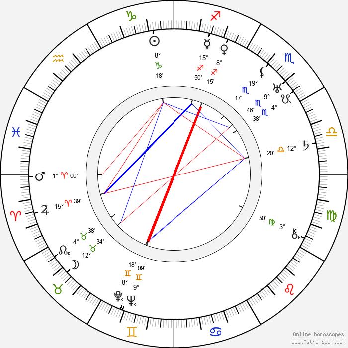 Aku Korhonen - Birth horoscope chart