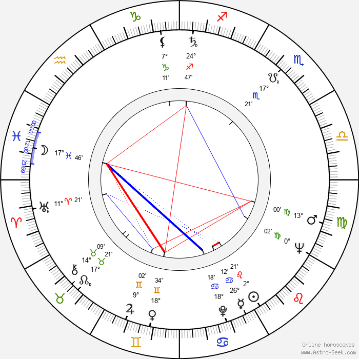 Al Adamson - Birth horoscope chart