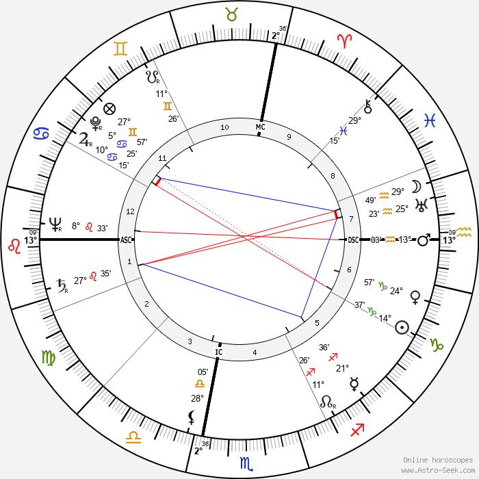 Al Blozis - Birth horoscope chart