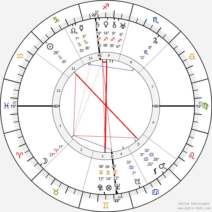 Al Capone - Birth horoscope chart