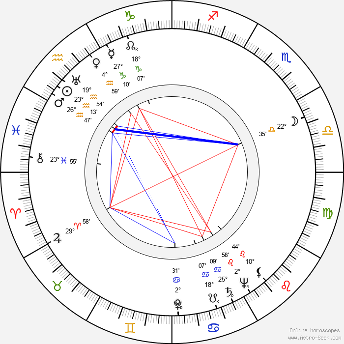 Al Cervi - Birth horoscope chart
