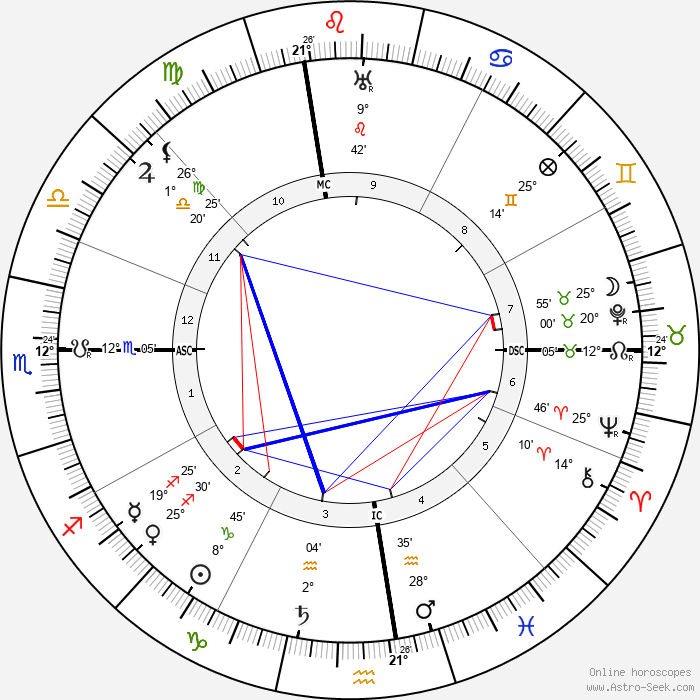 Al E. Smith - Birth horoscope chart