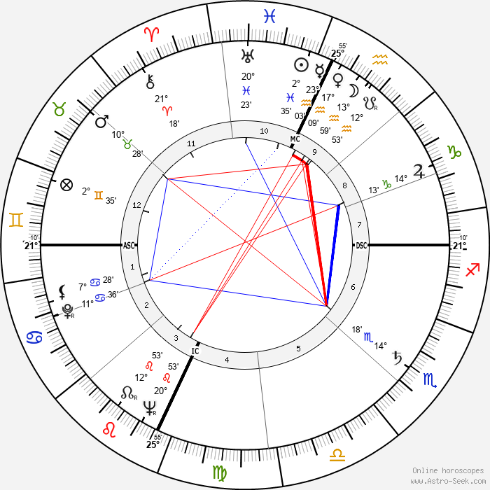 Al Fann - Birth horoscope chart