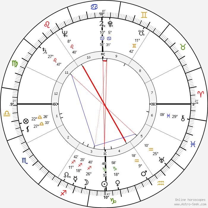 Al Lakeman - Birth horoscope chart