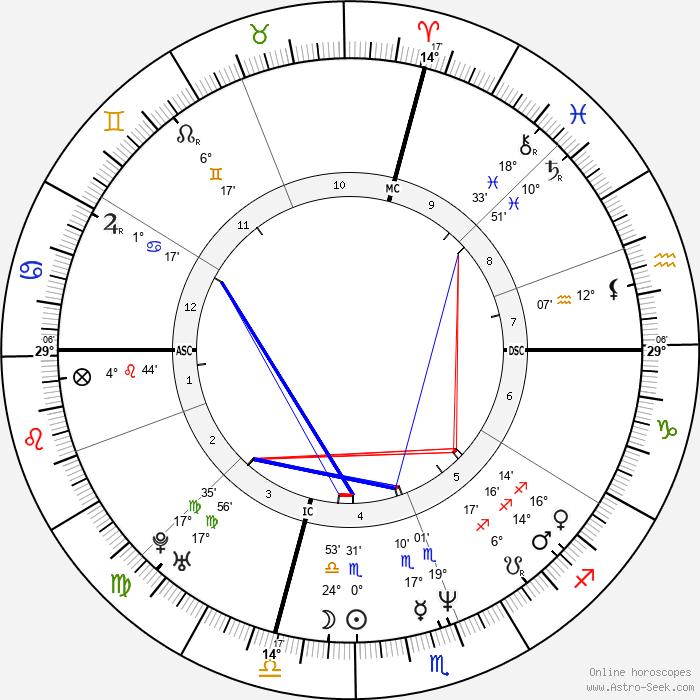Al Leiter - Birth horoscope chart