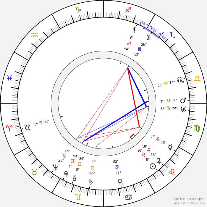 Al Lloyd - Birth horoscope chart