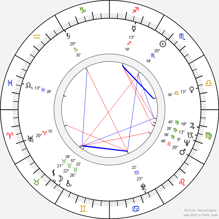 Al Mancini - Birth horoscope chart