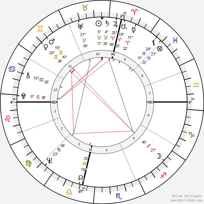 Al Pacino - Birth horoscope chart