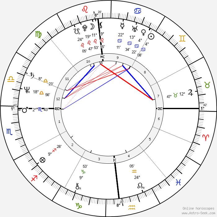 Al Parker - Birth horoscope chart