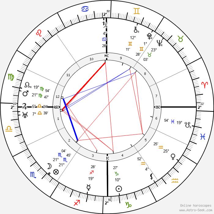 Aladar Kuncz - Birth horoscope chart