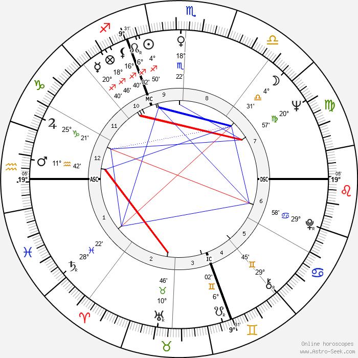 Alain Bailhache - Birth horoscope chart