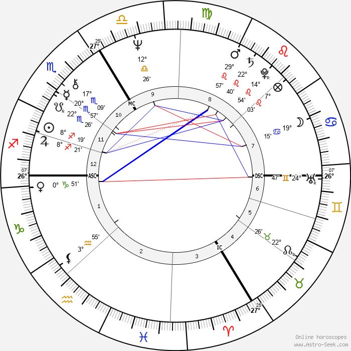 Alain Bashung - Birth horoscope chart