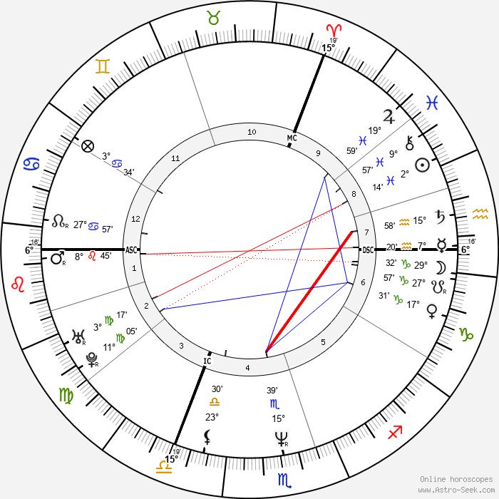 Alain Berliner - Birth horoscope chart