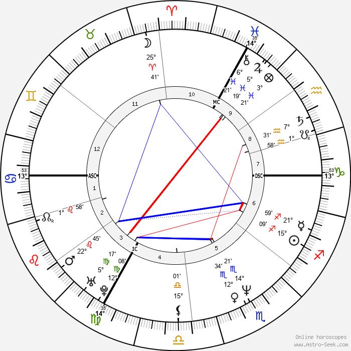 Alain Blondel - Birth horoscope chart