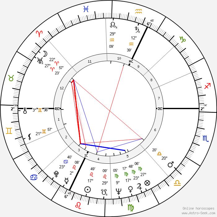 Alain Carpentier - Birth horoscope chart