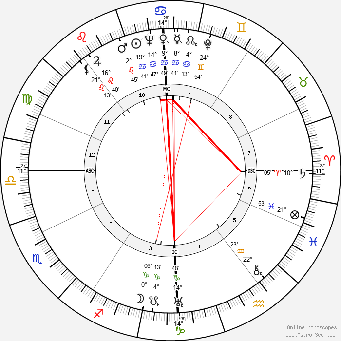 Alain Cuny - Birth horoscope chart