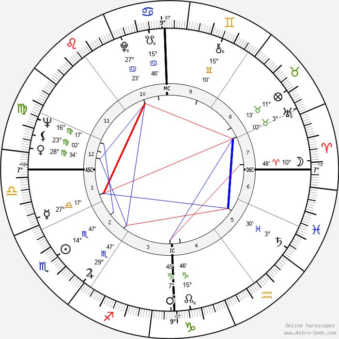 Alain Delon - Birth horoscope chart