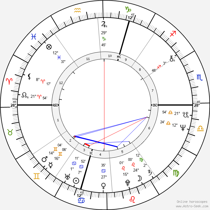 Alain Finkielkraut - Birth horoscope chart