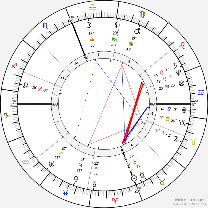 Alain François Savary - Birth horoscope chart