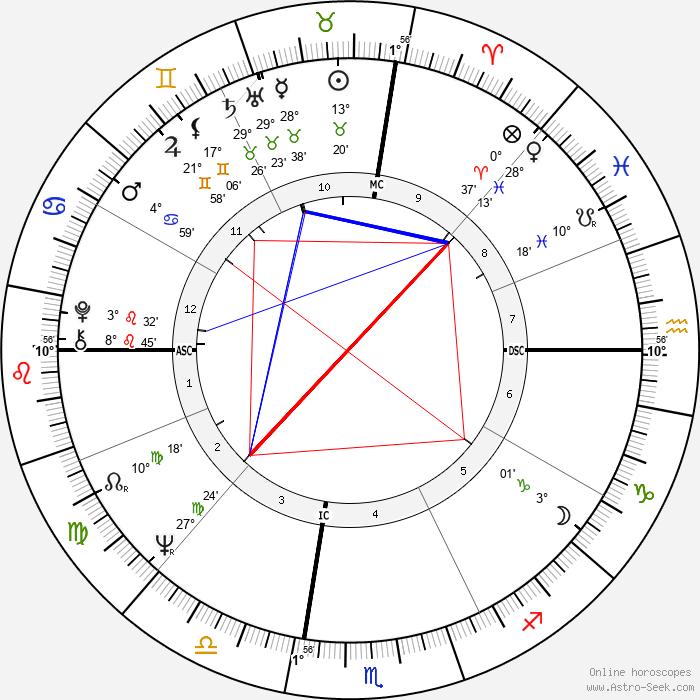 Alain Garcia - Birth horoscope chart