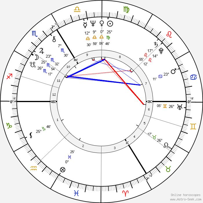 Alain Lipietz - Birth horoscope chart