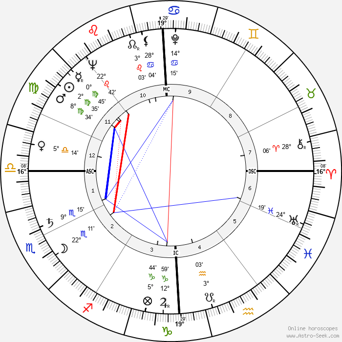 Alain Peyrefitte - Birth horoscope chart