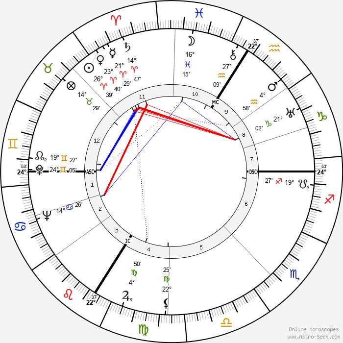 Alain Poher - Birth horoscope chart