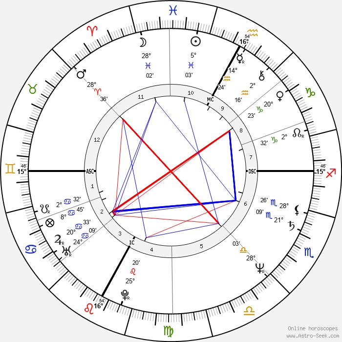 Alain Prost - Birth horoscope chart