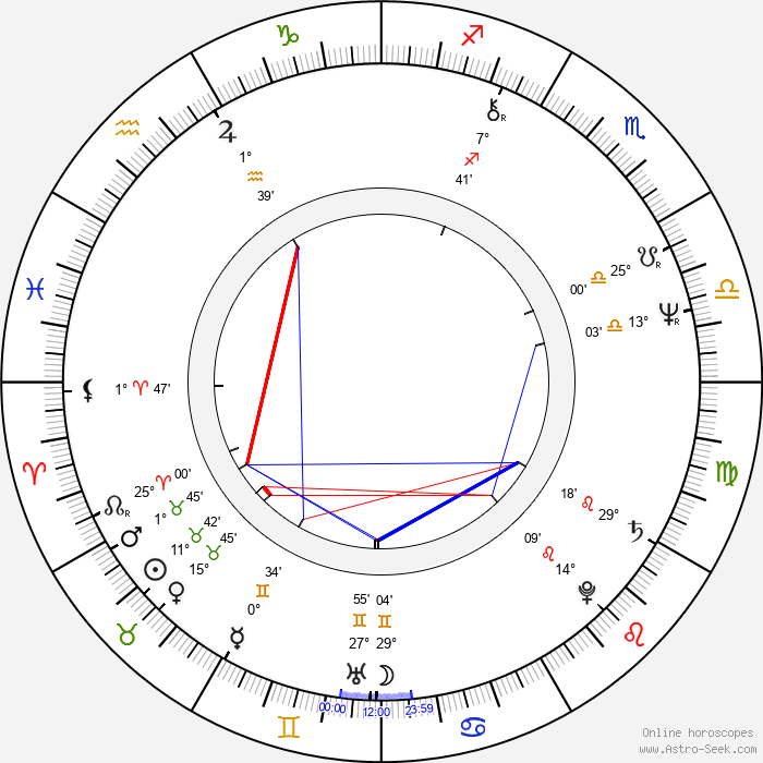 Alain Terzian - Birth horoscope chart