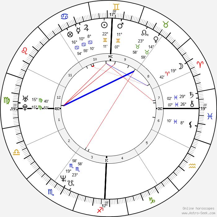 Alain Trudel - Birth horoscope chart