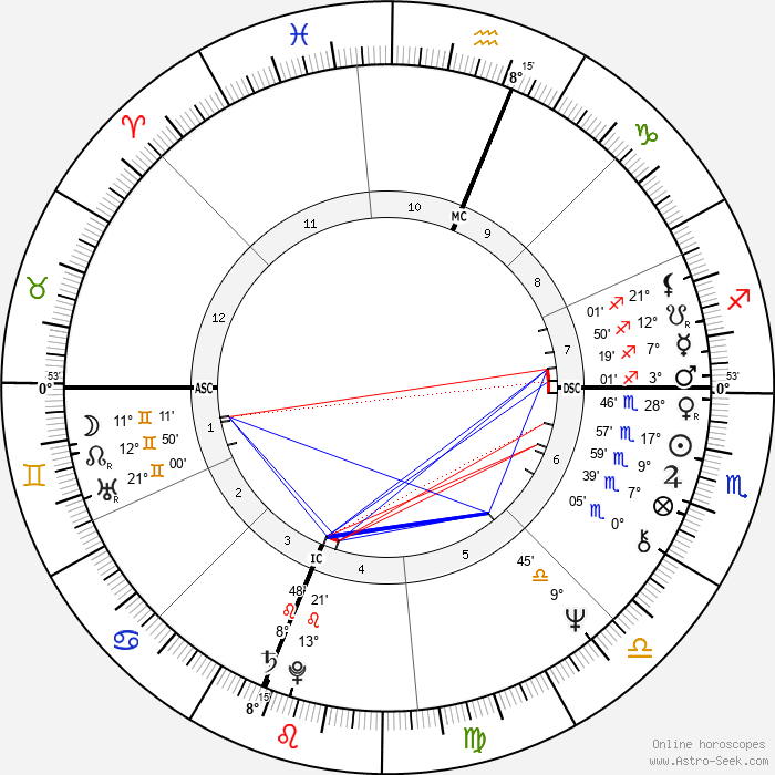 Alaina Reed Hall - Birth horoscope chart