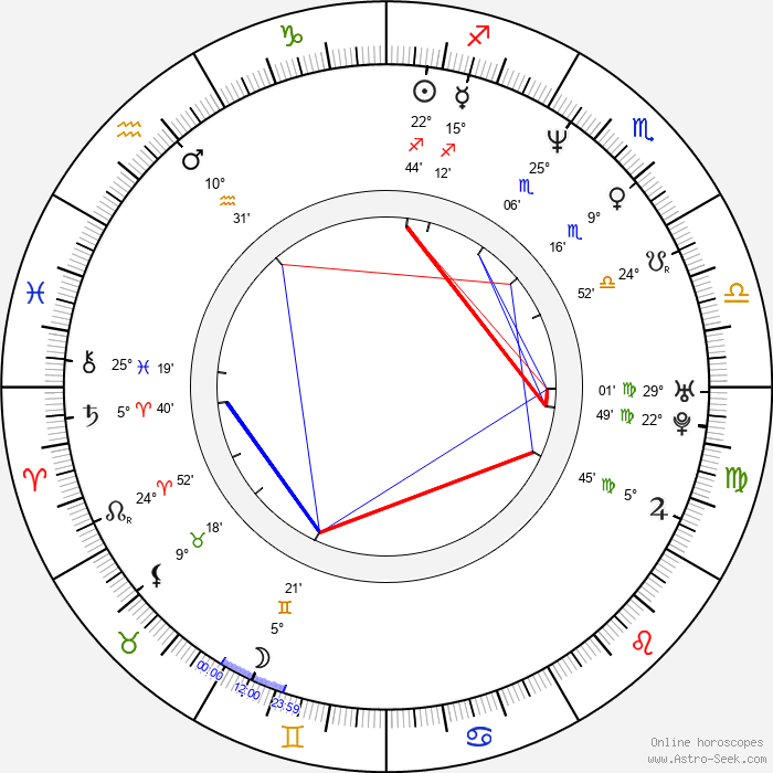 Alan Ari Lazar - Birth horoscope chart