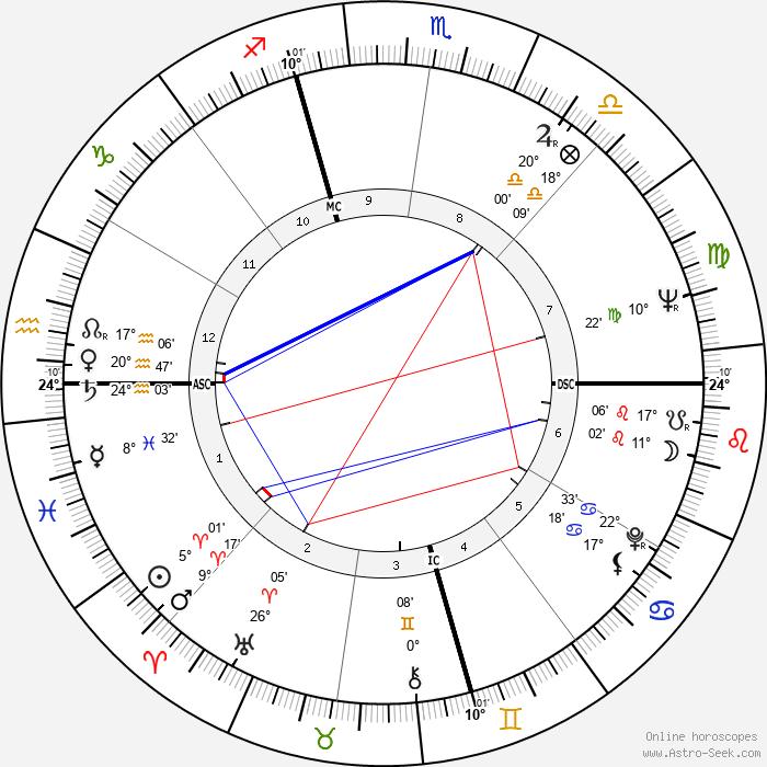 Alan Arkin - Birth horoscope chart