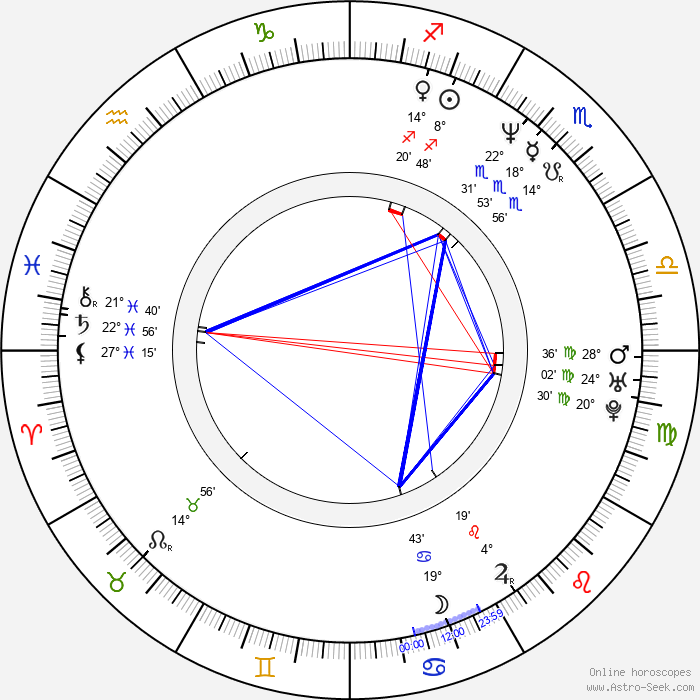 Alan Babický - Birth horoscope chart