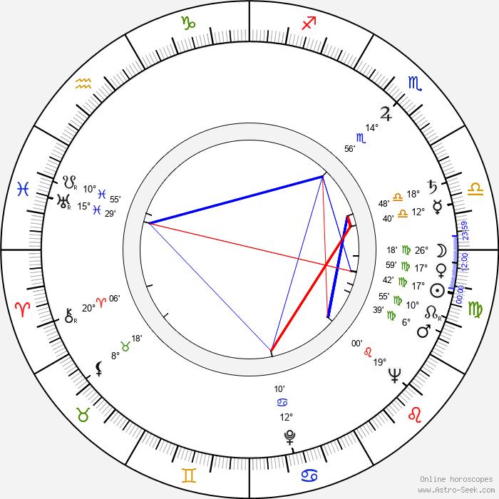 Alan Badel - Birth horoscope chart