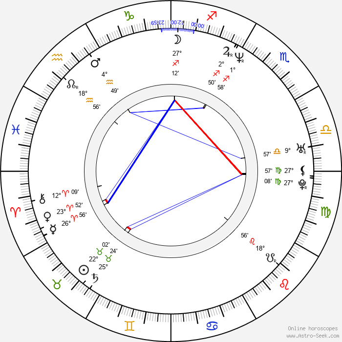 Alan Bastien - Birth horoscope chart