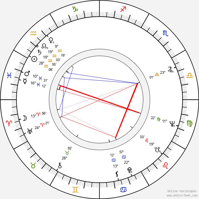 Alan Bates - Birth horoscope chart